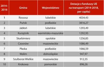 Ilustracja do informacji: Gmina Kurzętnik zajeła 4 miejsce wśród gmin wiejskich
